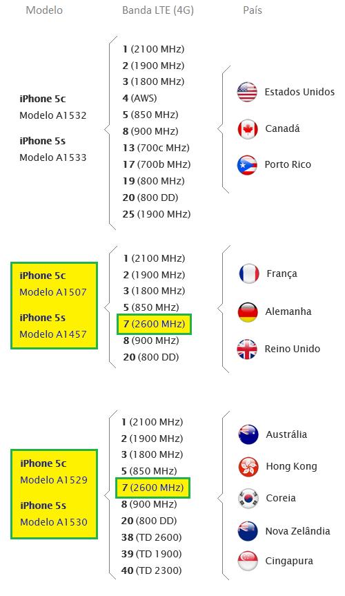 Iphone 5S A1457 5C A1507 países banda 7 2600MHz Brasileira 4G