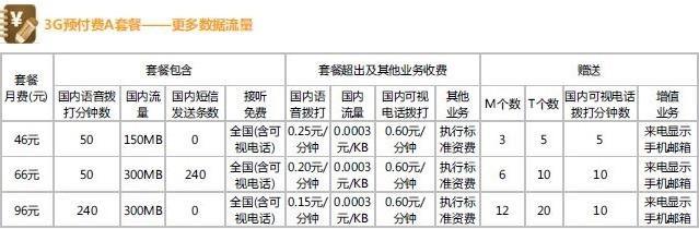 3G China unicom