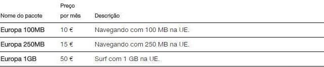plano pre pago - roaming de dados pela União Européia - UE - 3.com - Austria