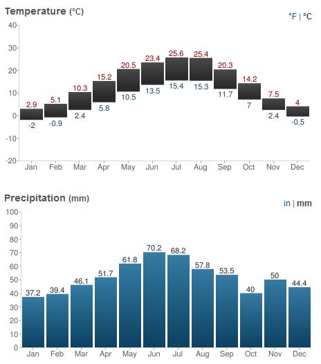 Viena temperaturas medias anuais e chuvas