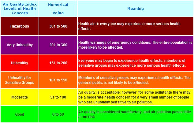 indice-de-poluição-do-ar