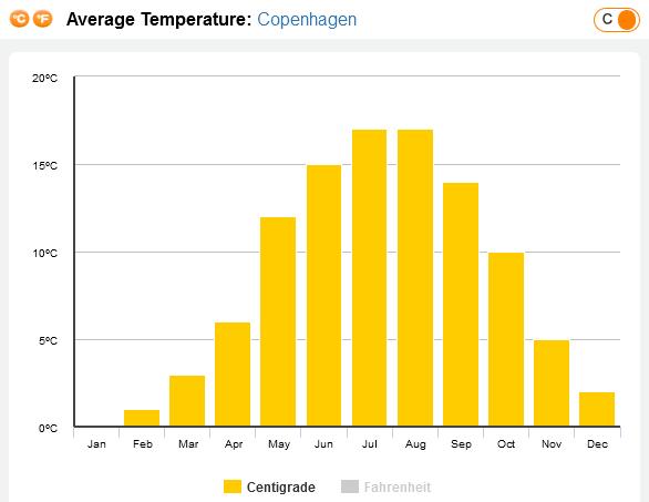 média de temperatura em Copenhague