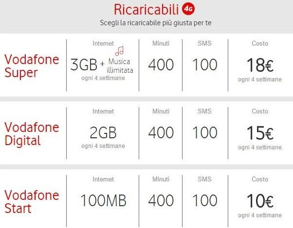 Preço-planos-vodafone-chip-celular-pré-pago-na-Italia-e-Europa