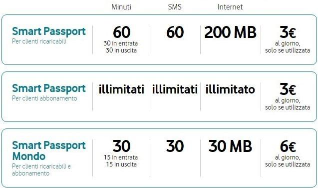 Vodafone-chip-celular-itália-europa-smart-passport-it