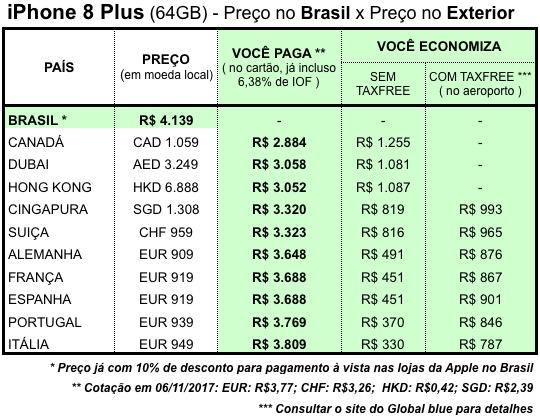 Precos iphone 8 plus europa asia canada exterior vale a pena brasil economia