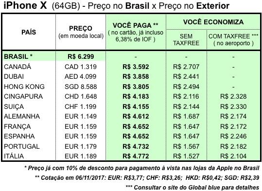 Precos iphone X europa asia exterior canada vale a pena brasil economia