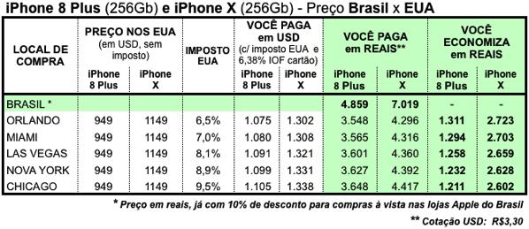 Iphone 8 plus 256gb e iphone x precos eua versus brasil compensa comprar economia