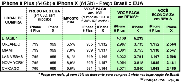 Iphone 8 plus 64gb e iphone x precos eua versus brasil compensa comprar economia