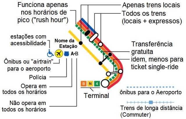Mapa do Metrô Nova York explicado passo a passo
