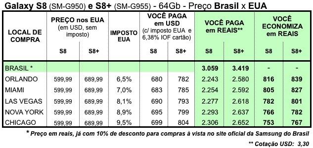 Preço galaxy S8 S9 EUA