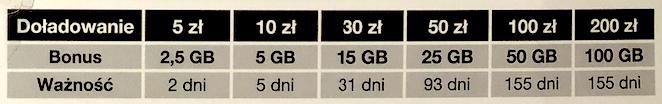 Tabela de precos para recarga do chip pre pago na polonia