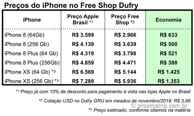Preços do iPhone no Free Shop / Duty Free Dufry, em Guarulhos