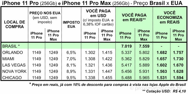 tabela preço iphone 11 pro max EUA Brasil - economia