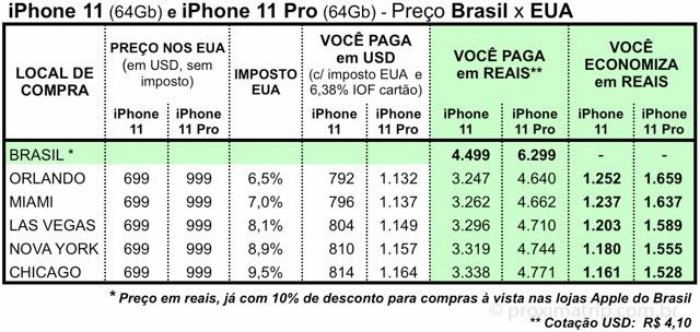 tabela preço iphone 11 EUA Brasil - economia