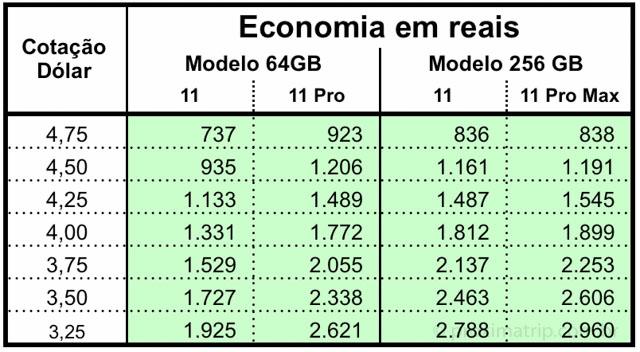 tabela preço iphone 11 EUA Brasil - cotacao dolar