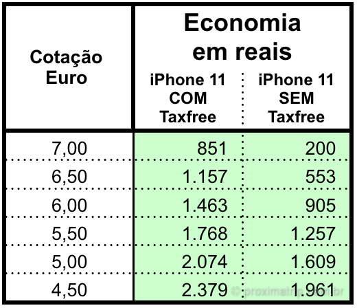 economia comprar iphone 11 exterior, europa