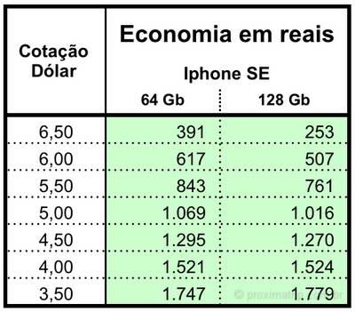 Valor economia ao comprar iphone SE nos EUA