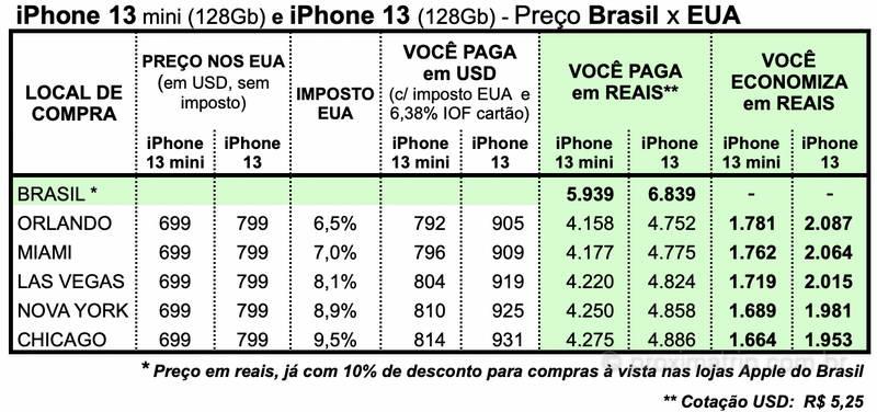 preço iPhone 13 eua