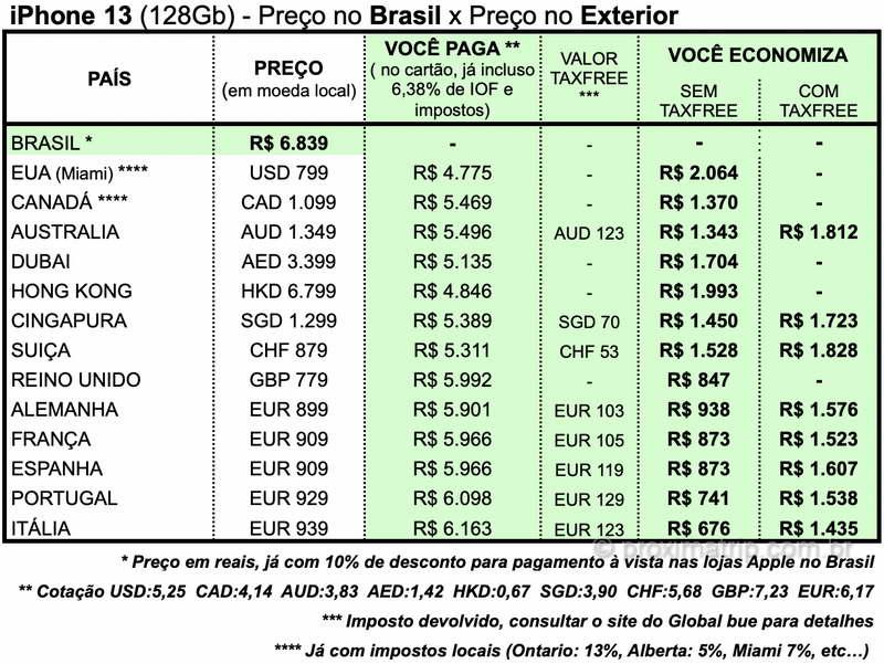 preço iPhone 13 Canadá, Austrália, Alemanha, França, Portugal, Espanha, Itália, Inglaterra, EUA, Dubai, Cingapura e Hong Kong