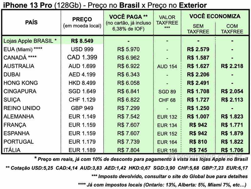 preço iPhone 13 pro exterior Europa Canadá, Austrália, Alemanha, França, Portugal, Espanha, Itália, Inglaterra, EUA, Dubai, Cingapura e Hong Kong