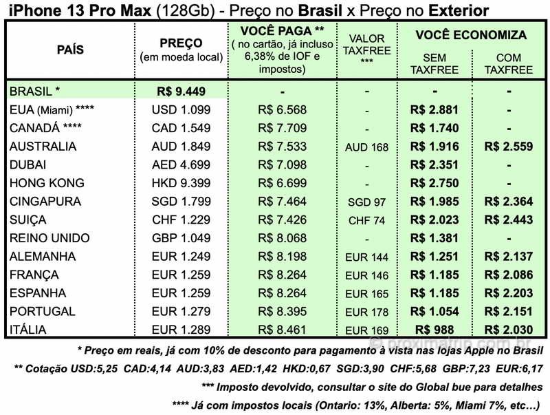 preço iPhone 13 Pro Max exterior europa Canadá, Austrália, Alemanha, França, Portugal, Espanha, Itália, Inglaterra, EUA, Dubai, Cingapura e Hong Kong