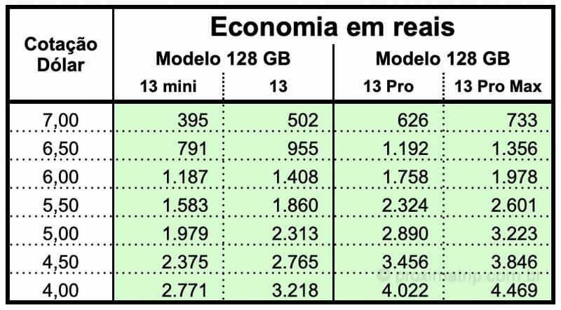 preço iPhone eua economia dolar cotação