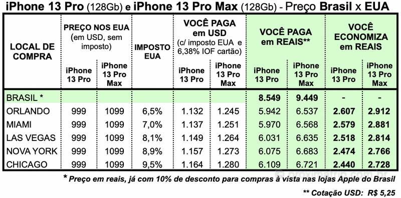 preço iphone 13 pro max nos eua